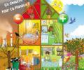 ecology box thème économies d'énergies